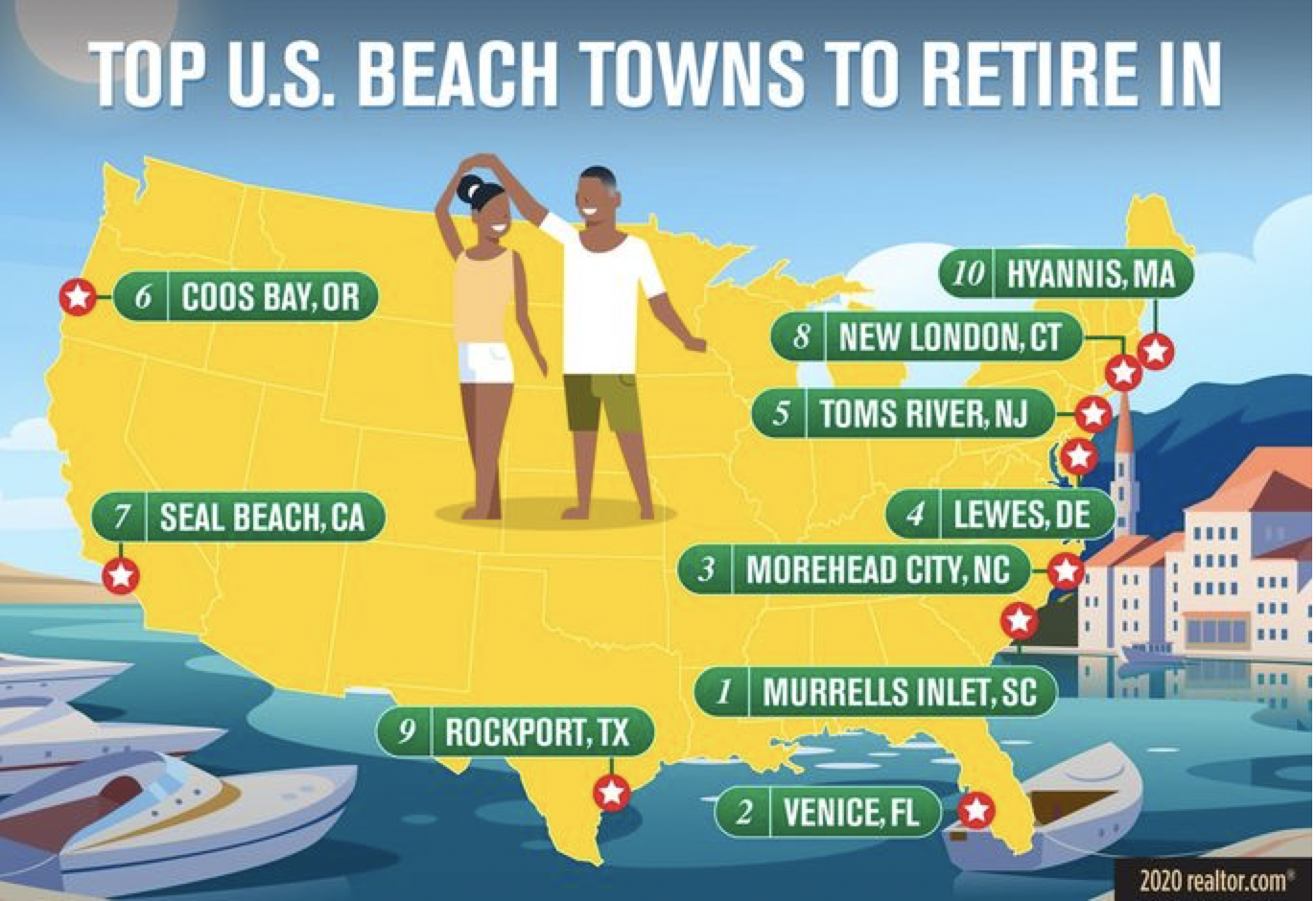 Best Beach Towns for Retirement